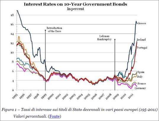 Tassi d'Interesse su Titoli di stato a 10 anni