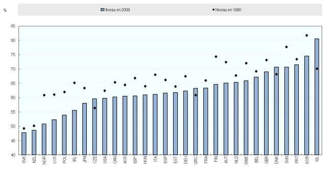 Declino dei redditi da lavoro come percentuale del Pil