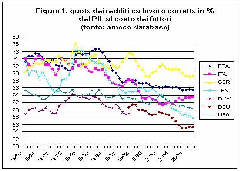 """Andamento della quota dei redditi da lavoro in vari paesi, corretta per tenere conto del lavoro autonomo, e presa come percentuale del Pil al costo dei fattori, cioè al netto della """"quota del governo"""""""