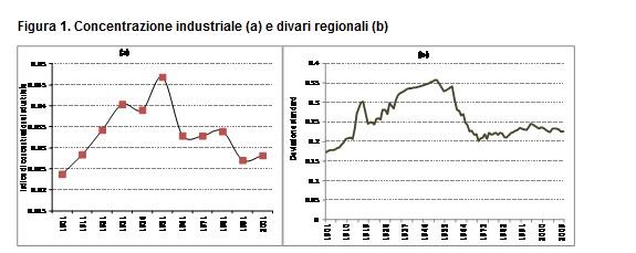 Concentrazione industriale e divari regionali